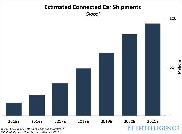 Автомобилът се трансформира, ето какво можем да очакваме
